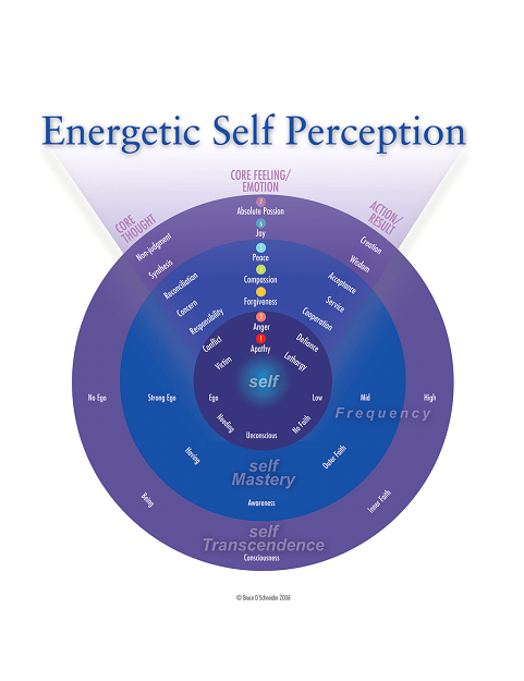 Energetic self perception picture