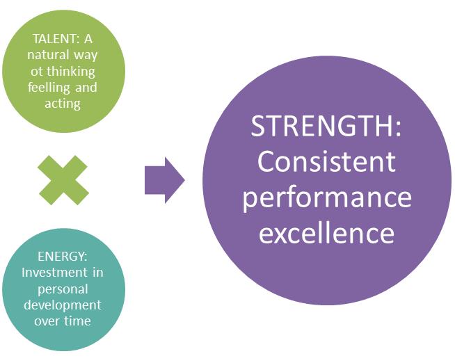 strengthsequationsmart